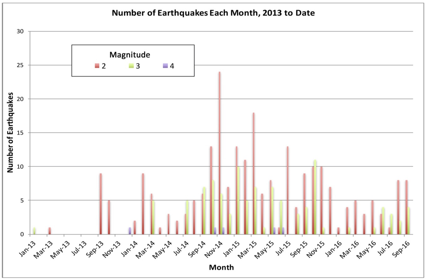 Kansas earthquakes by month